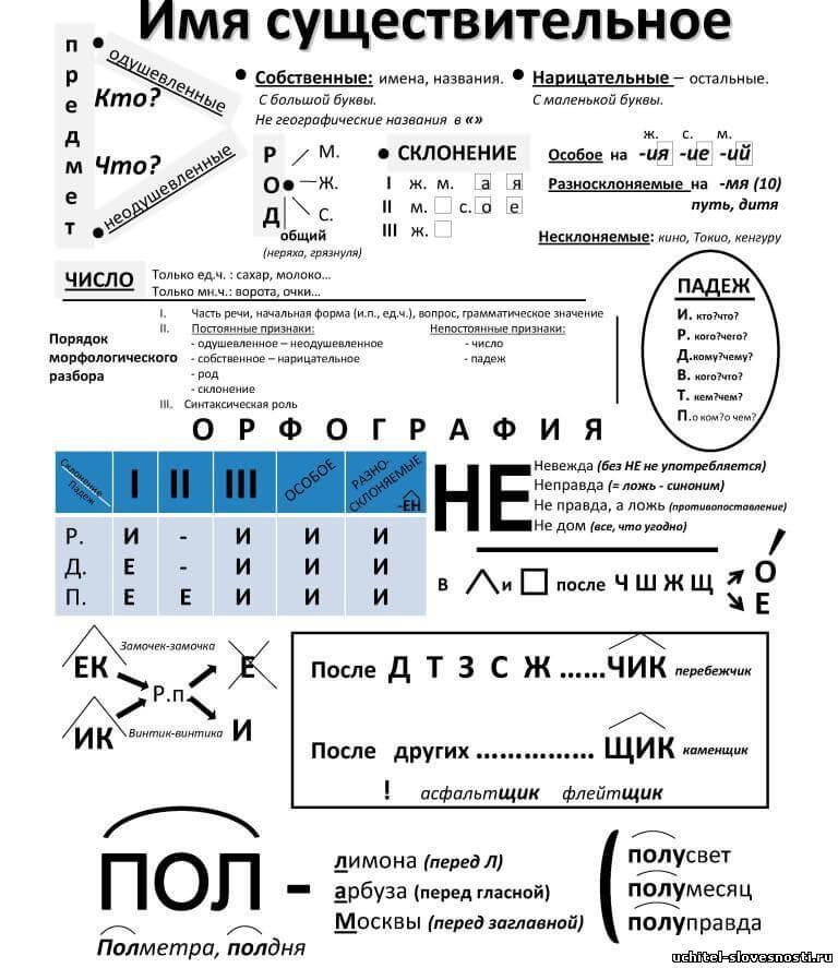 Опорные карточки по русскому языку в 5 11 классах